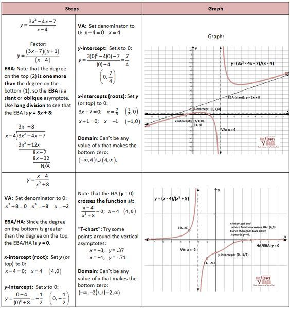 Graphing Rational Functions, including Asymptotes - She ...