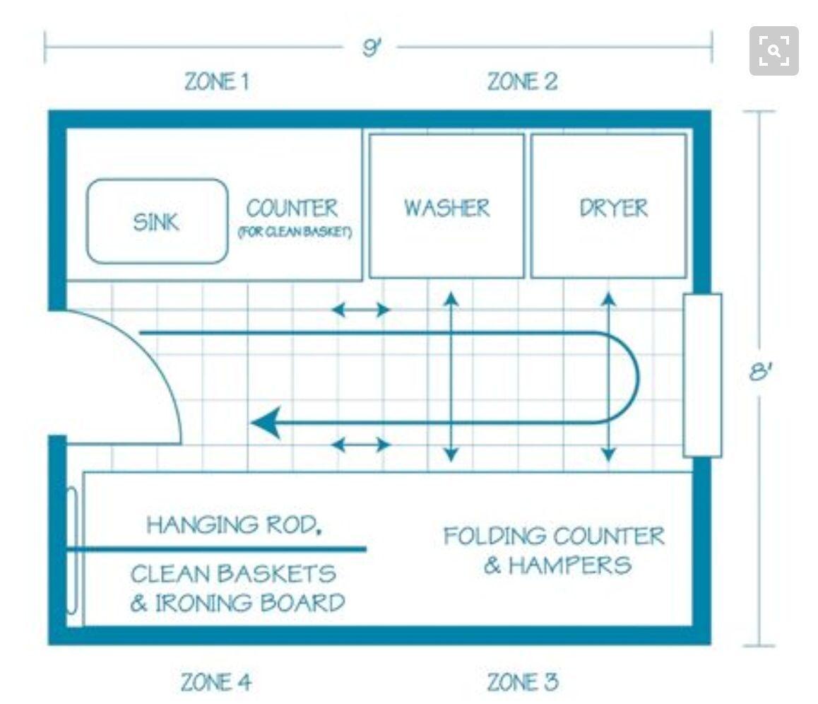 Laundry Blueprints Example Laundry Room Layouts Laundry In Bathroom Laundry Room Storage