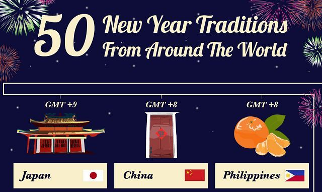 When midnight strikes on New Year's Eve, we all hope to kiss someone and celebrate. But this isn't how everyone celebrates! This infographic explores how people all over the world celebrate the New Year - there's plat smashing, water fights and even fist fights!