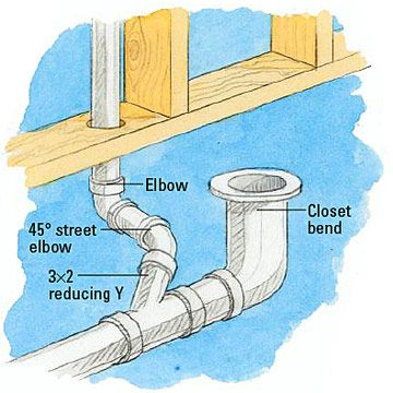 if the vent wall is parallel to the drain pipe, install a