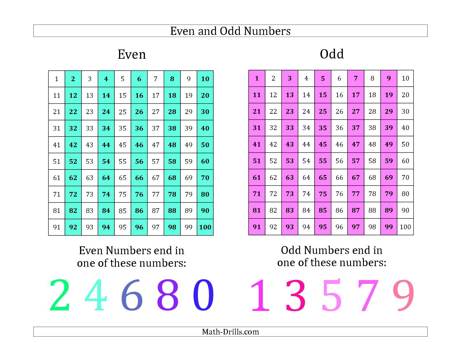 the even and odd numbers identification poster math worksheet from the number sense worksheet. Black Bedroom Furniture Sets. Home Design Ideas