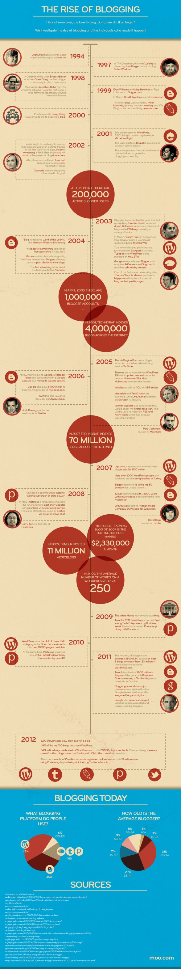 The Rise of #Blogging