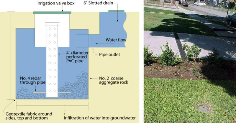 Treepeople Outdoor Water Features Irrigation Valve Groundwater
