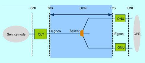 IFgpon: GPON Interface SNI: Service Node Interface UNI: User to