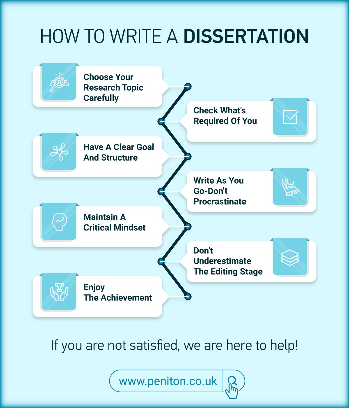 Dissertation editing help