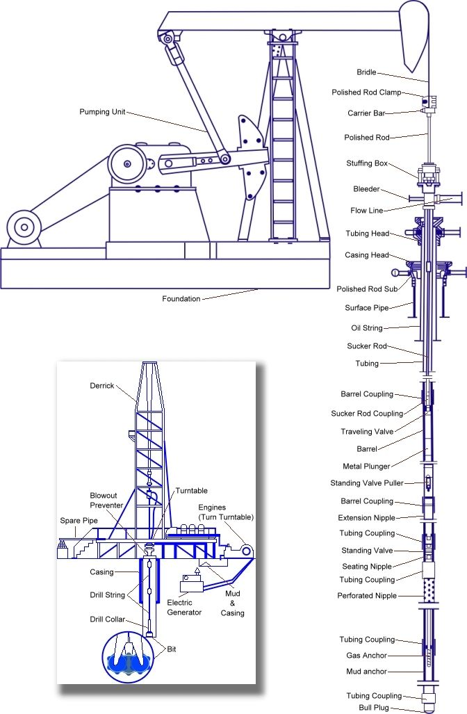 Oil well schematic Future Home Heating  Cooling Petroleum