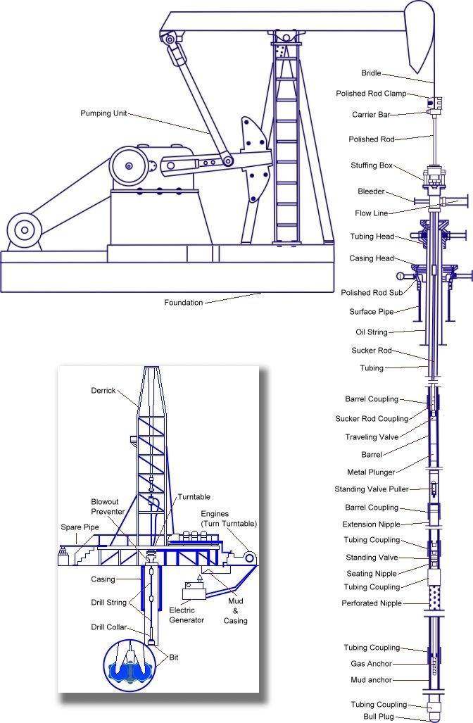 oil well schematic