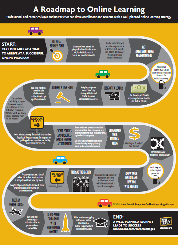 the 1 mile roadmap to online learning infographic elearning industry