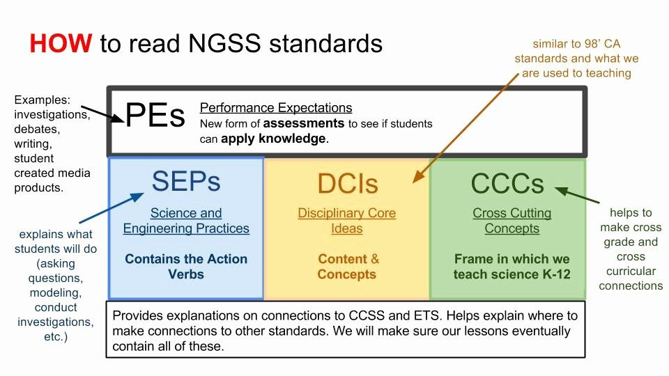 Ngss Lesson Plan Template Luxury Unit Planning Our