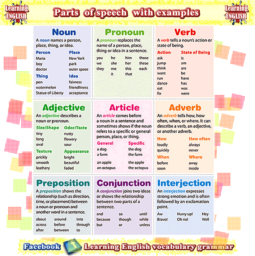 The 8 Parts Of Speech With Meanings And Examples Primary English