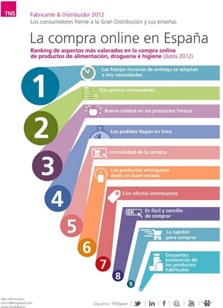 La compra online en espa a infografia infographic for Compra online mobili