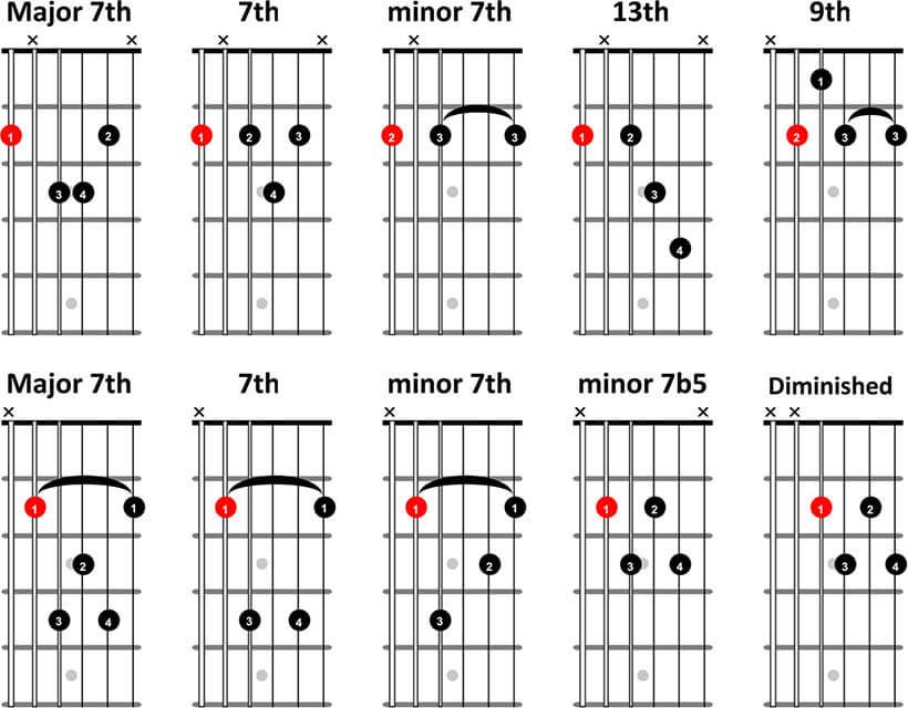 jazz chords for guitar