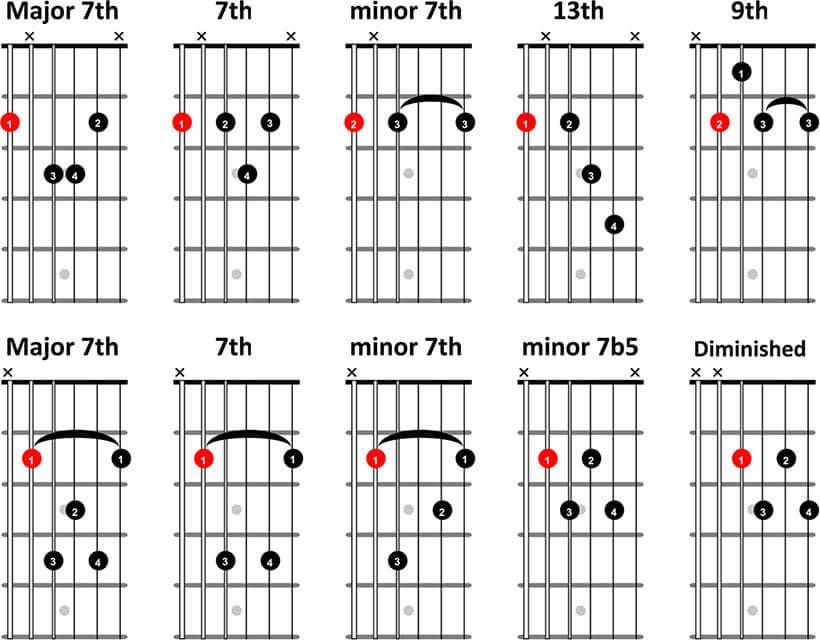 Jazz Chords For Guitar Zrom