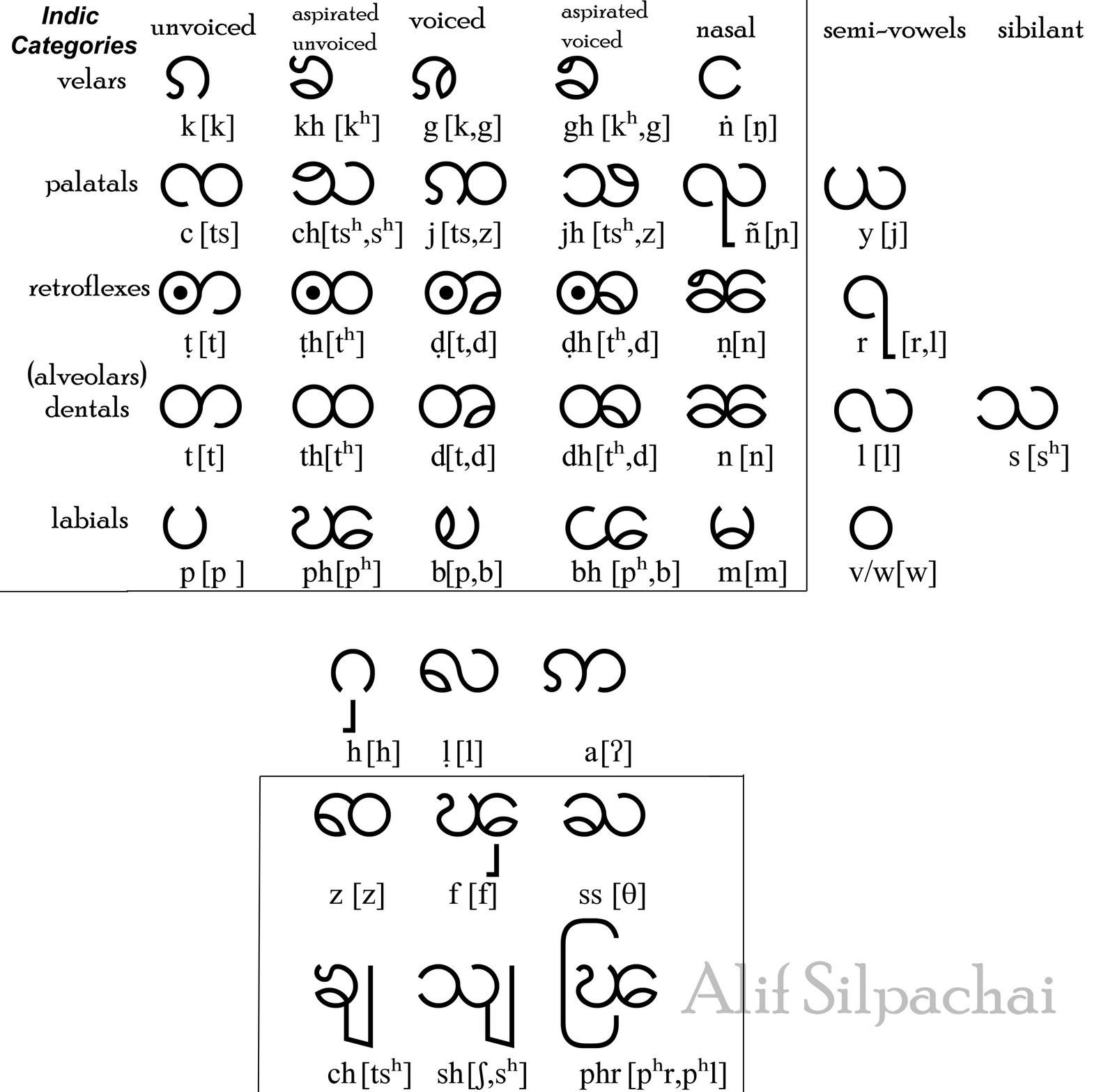 Image result for pali language alphabets | now comes the mystery