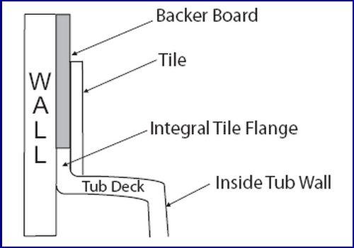 The Tile Combination For The Girls Bathroom Girls Bathroom Tub Tile Tub Surround