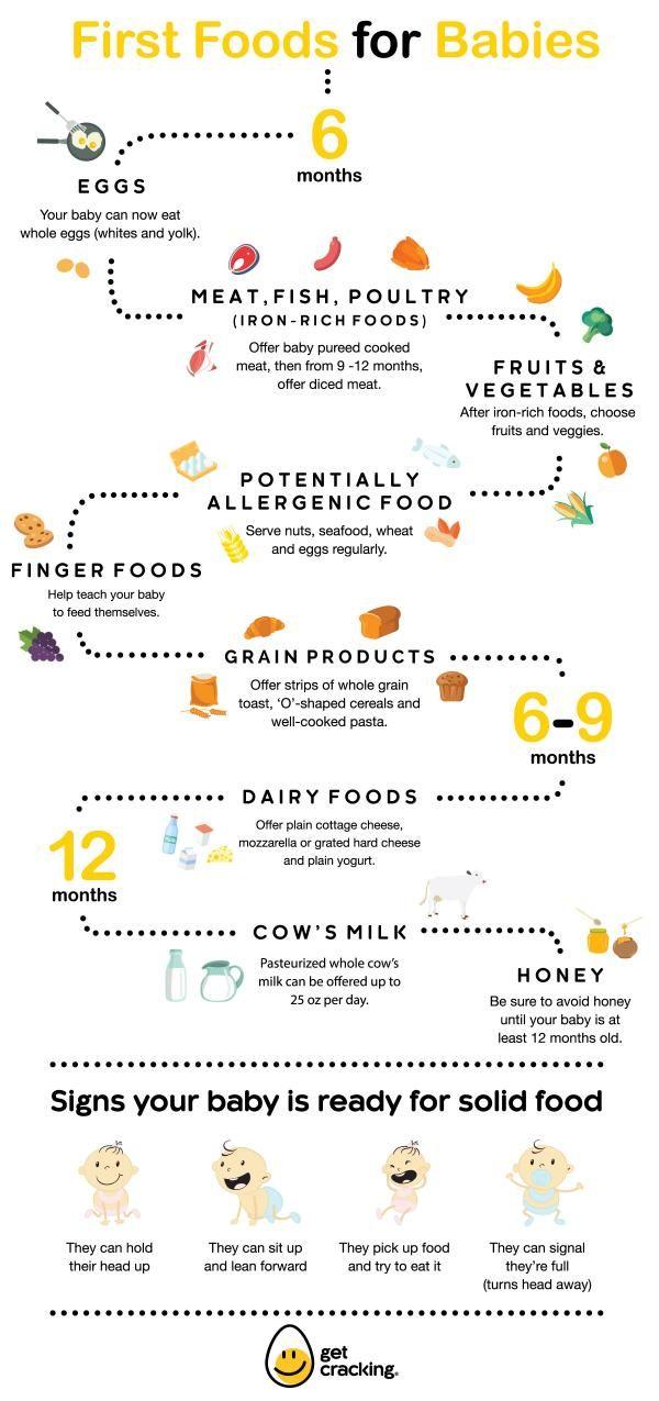 B Foods Dietitians Of Canada