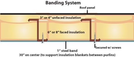 High R Value Insulation For Metal Buildings R Value Chart Building Insulation Metal Buildings Blanket Insulation