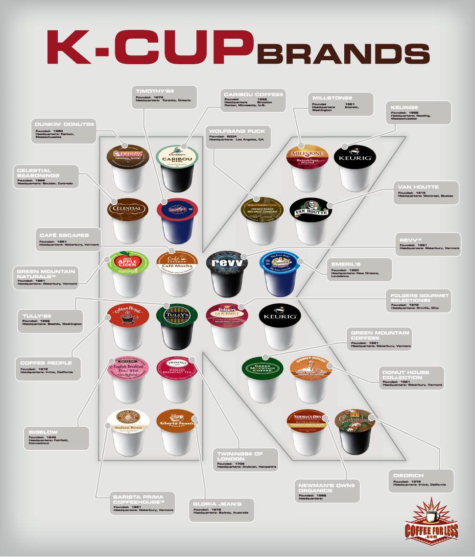 Keurig KCup Coffee Brands Keurig recipes, Coffee