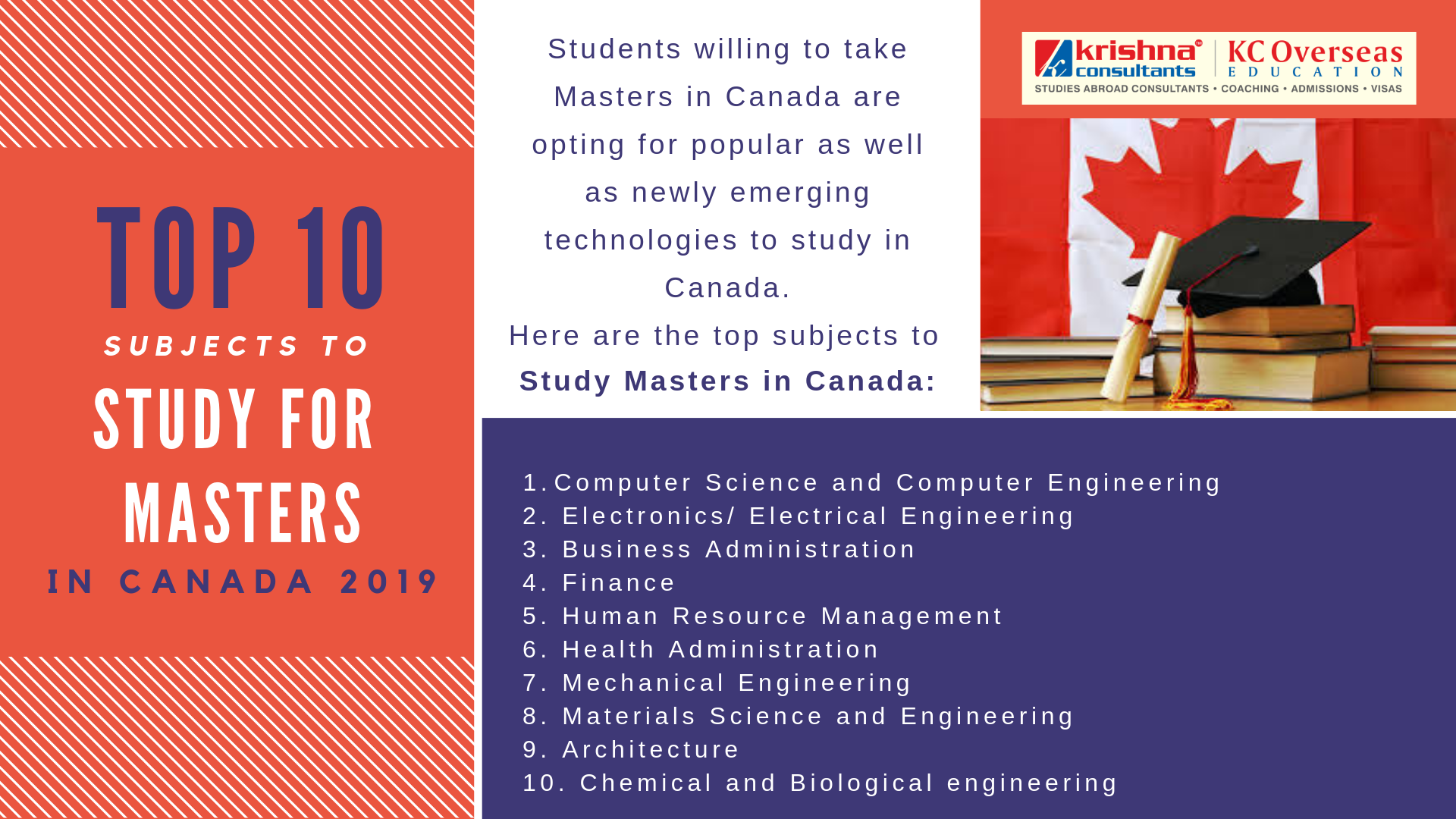 Want To Pursue Masters In Canada Refer The List Of Top And