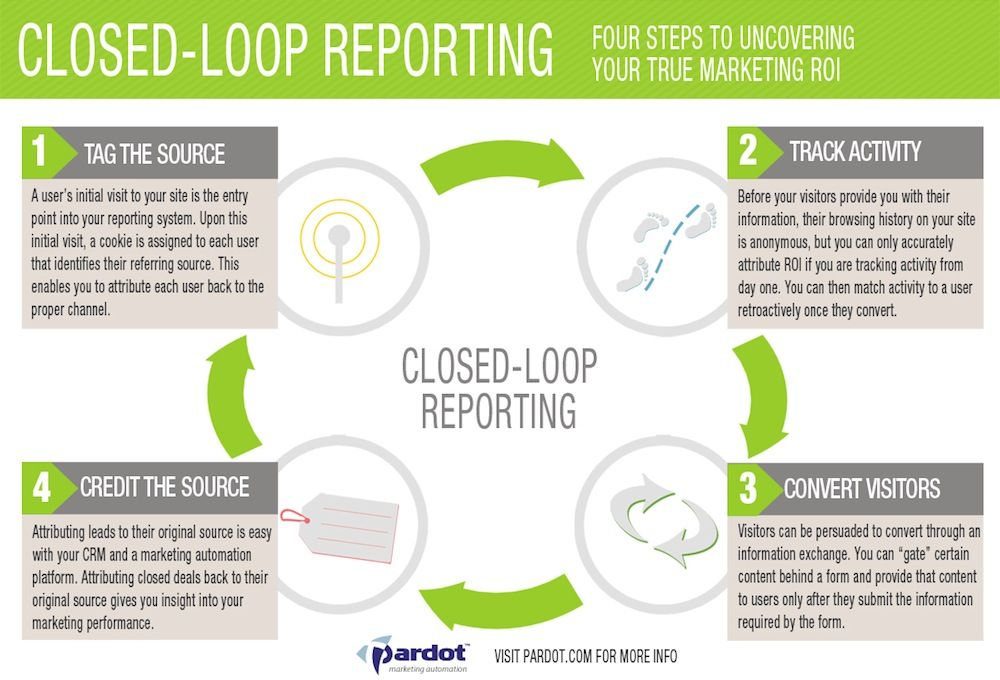 Four Steps To Uncovering Your True Marketing Roi Snapshot With