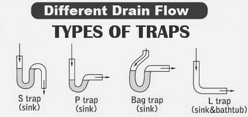 What Is The Best Way To Unclog A Sink Drain Types Of Plumbing
