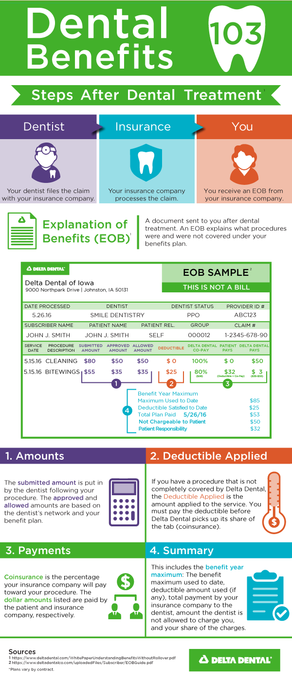 Insurance 103 Infographic Dental Benefits Dental Insurance