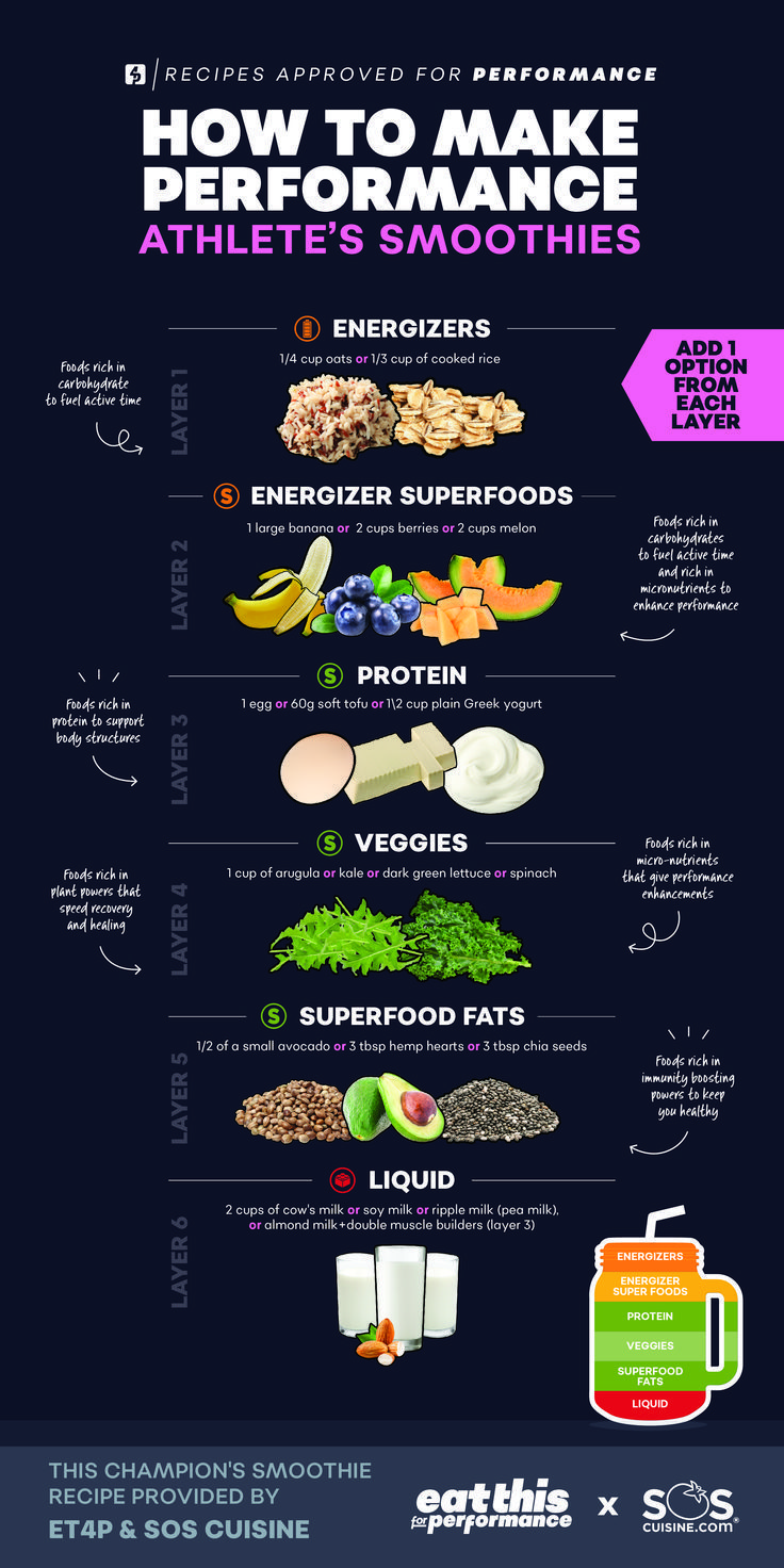 Athletes, parents and coaches check out this infographic to make super easy athlete smoothies. This is perfect for your kitchen or locker room to help guide you to create the perfect smoothie for athletes. This smoothie should be drank 3-4 hours or immediately after training/competition! Head to our page to grab the food-list with the ingredients to make an athlete smoothie! #athletesmoothie #performancesmoothie #smoothiebowl #smoothierecipe #sportsnutrition #athletefood