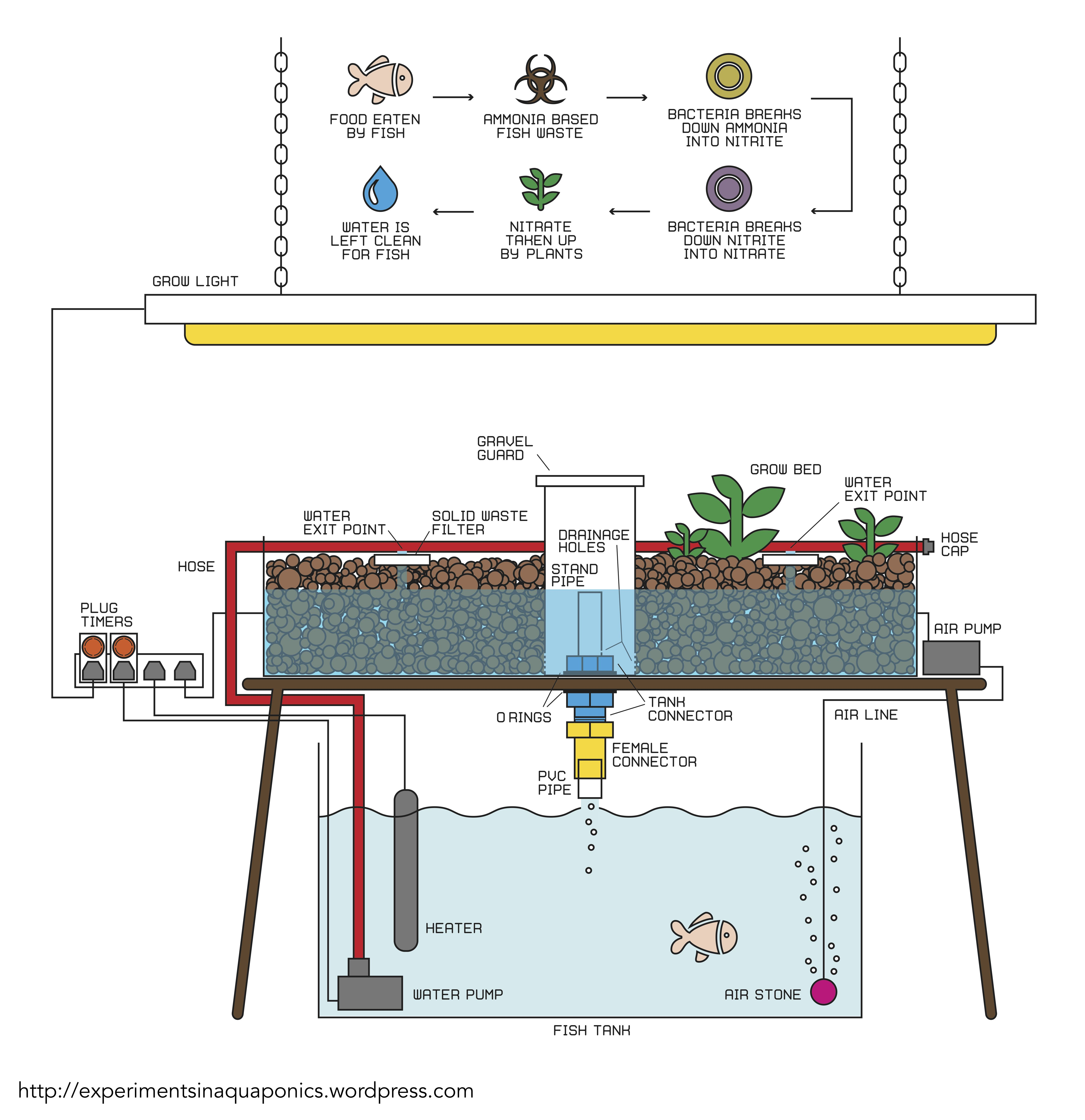 a basic guide to building your own aquaponics system click to enlarge image aquaponics is a technique enabling the sustainable production of edible fish  [ 5309 x 5478 Pixel ]
