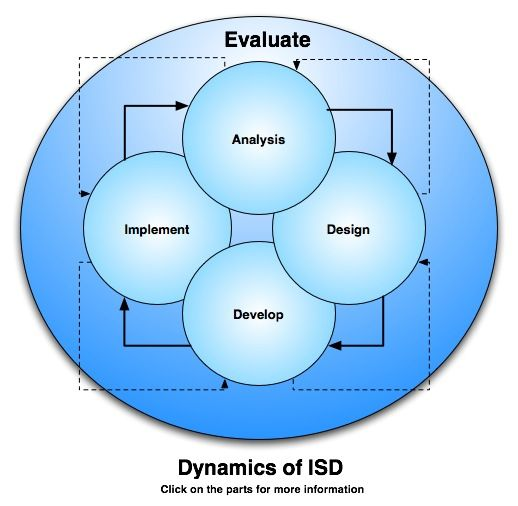 Why Instructional System Design Instructional Design Instructional Systems Design Learning Design