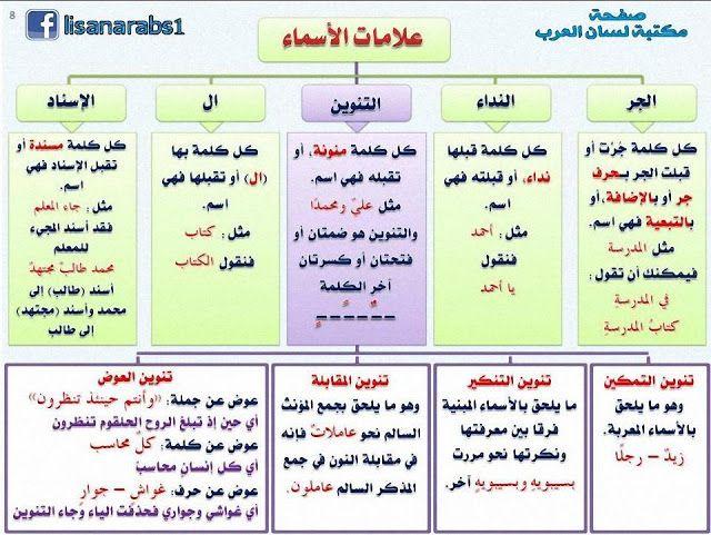 علامات الأسماء وأنواع التنوين شرح مبسط مع الأمثلة وتحميل Pdf Learn Arabic Alphabet Arabic Alphabet For Kids Learning Arabic
