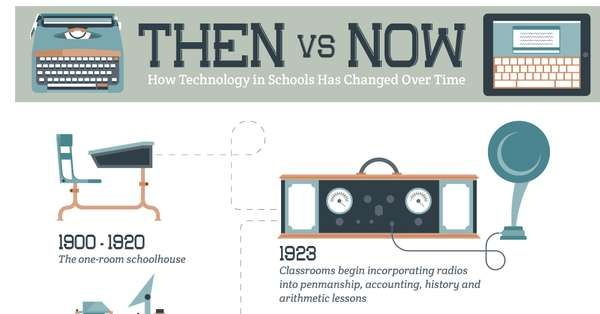 Educational Tech Evolution Charts School Technology Then Vs Now Educational Technology