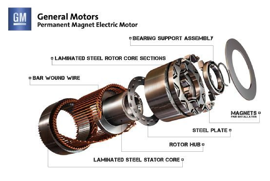 Permanent Magnet Electrical Motor Exploded View Cars Bikes