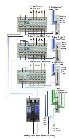 ❧ 3 phase wiring fuse panel plugs distribution board3 phase wiring fuse panel