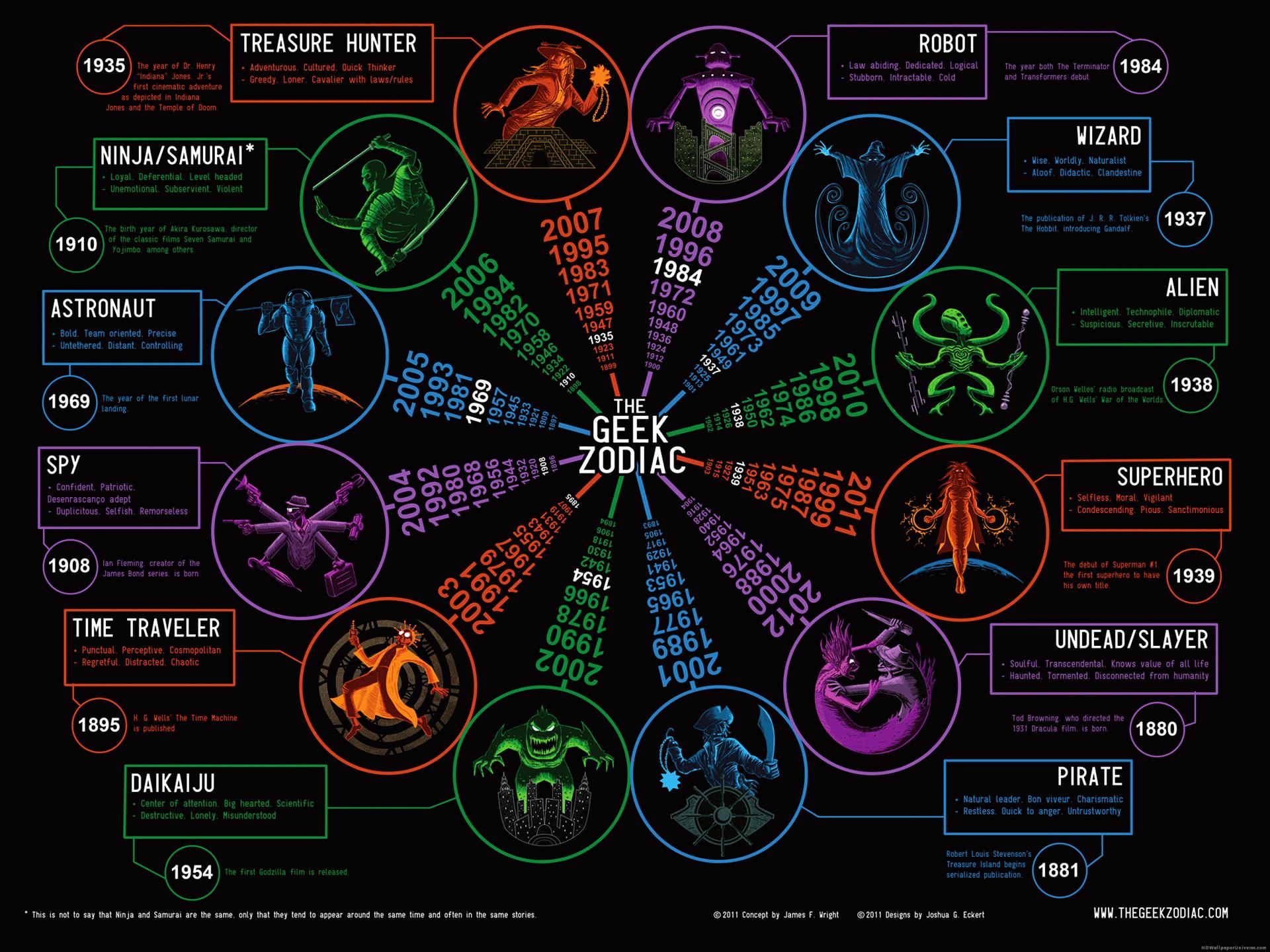 Geek Zodiac Funny HD Wallpaper