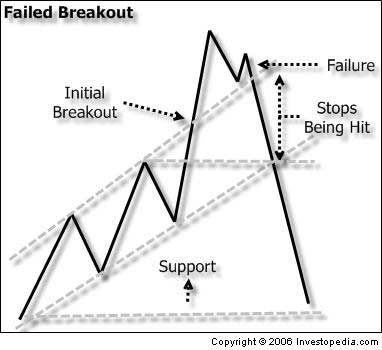 Trading Strategies Intraday Trading Trading Strategies Stock