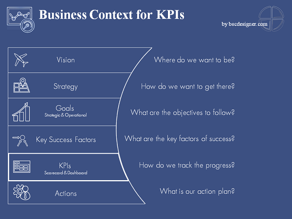 12 Steps System For The Most Challenging Metrics And Kpis Key Performance Indicators Key Success Factors Campaign Planning