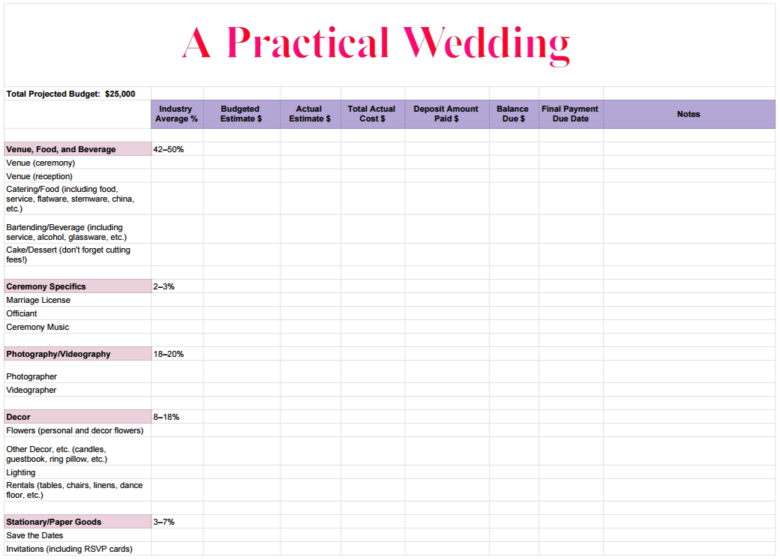 How To Create A Perfect For You Wedding Budget Wyatt