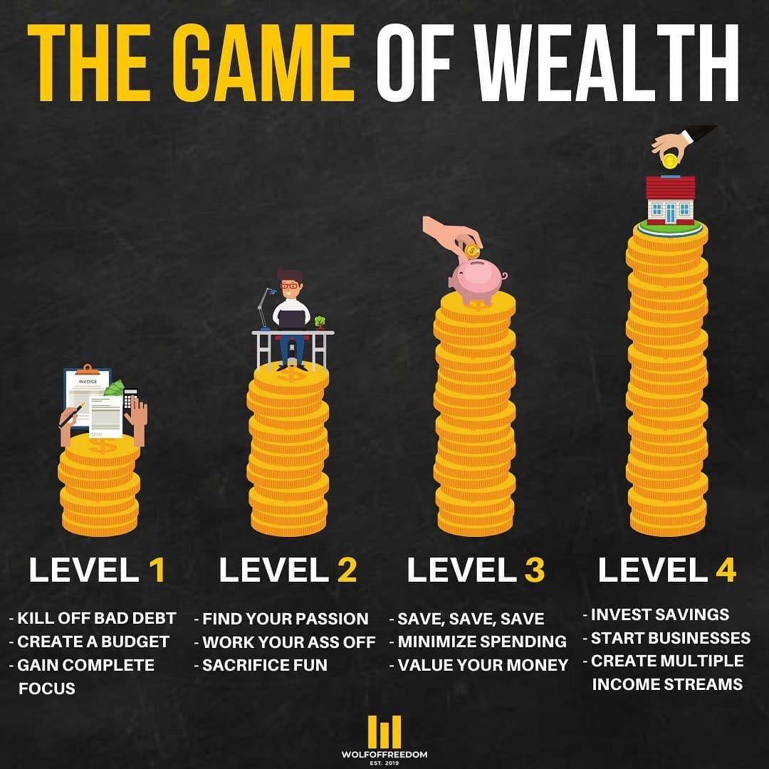 THE GAME OF WEALTH! INVESTING FOR BEGINNERS