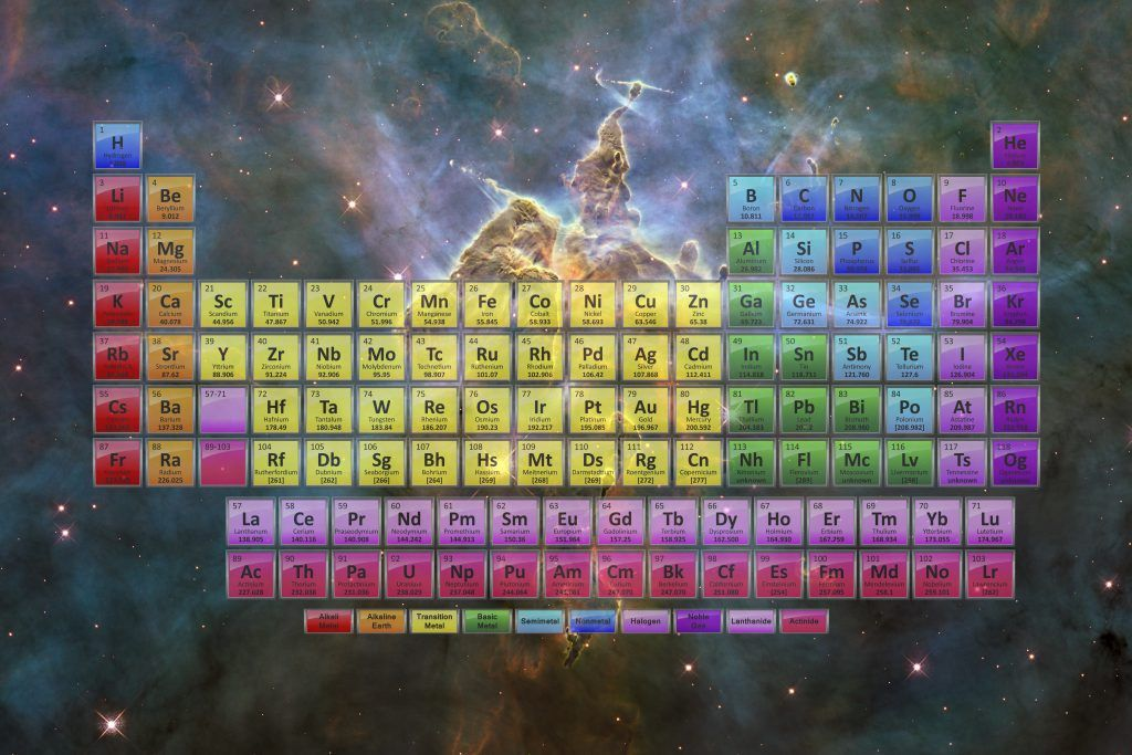 Free Printable Periodic Tables (PDF and PNG (2020) Kimya