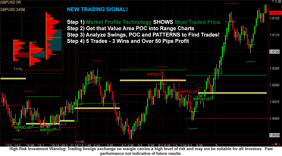 Forex Market Profile technology combined with range charts and patterns find High Probability Forex Trades!