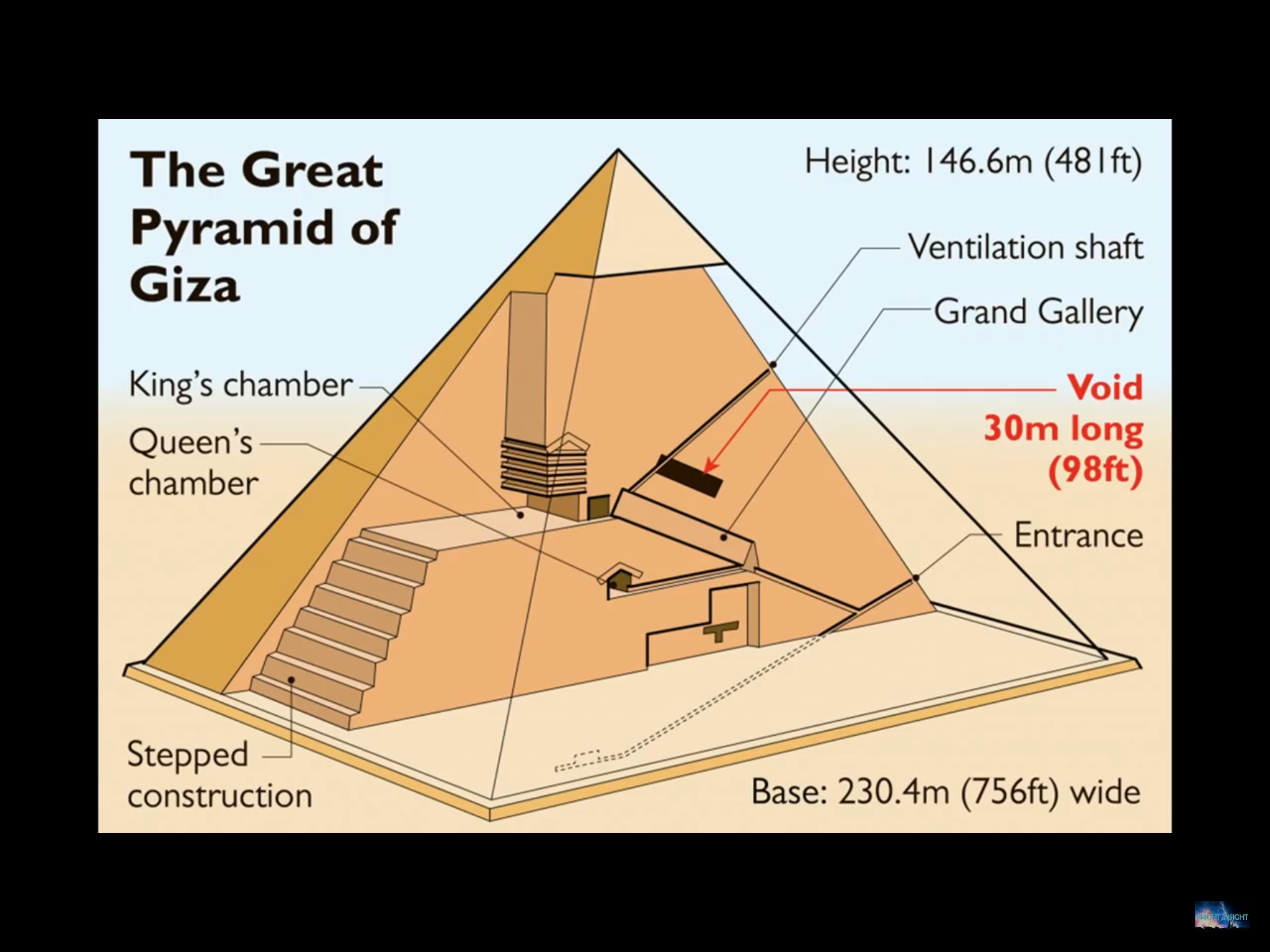 Pin By Steven Rosser On Places Egypt Great Pyramid Of Giza Pyramids Giza