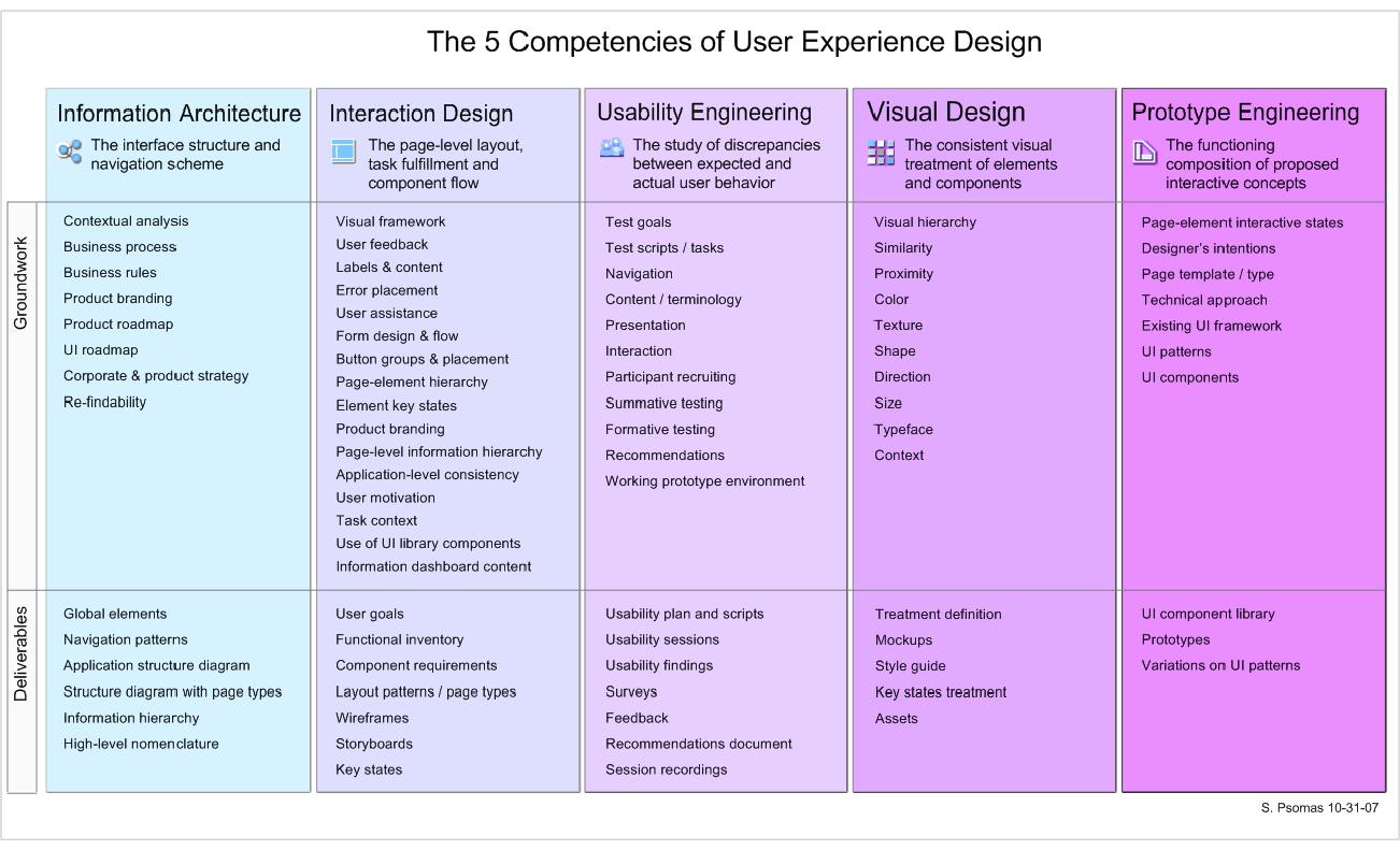 Five Competencies Of User Experience Design Ux Profiles
