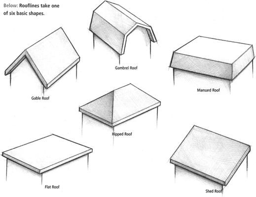 Different types of roof 39 s on houses and how to draw them for Different roof styles