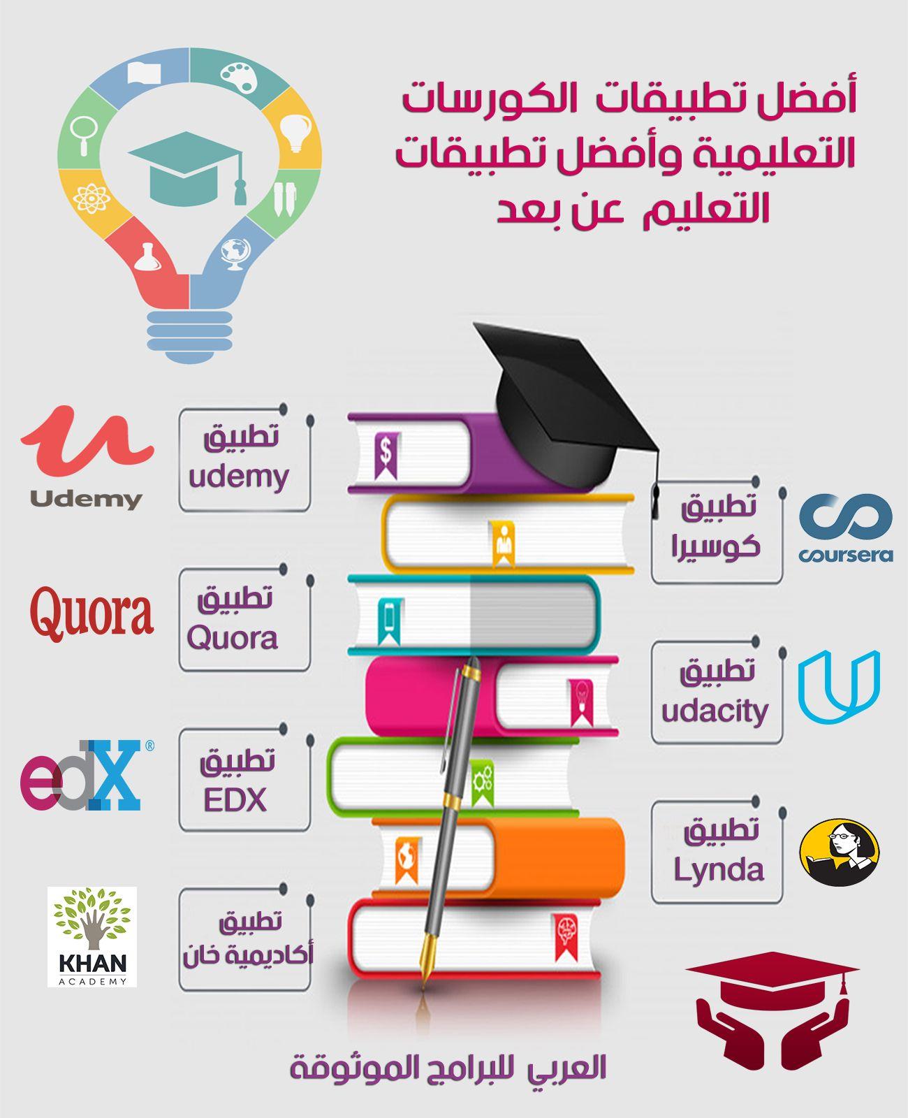 أفضل برامج وتطبيقات التعليم عن بعد تطبيقات المساقات التعليمية المجانية اونلاين Learning Websites Programming Apps Life Skills Activities