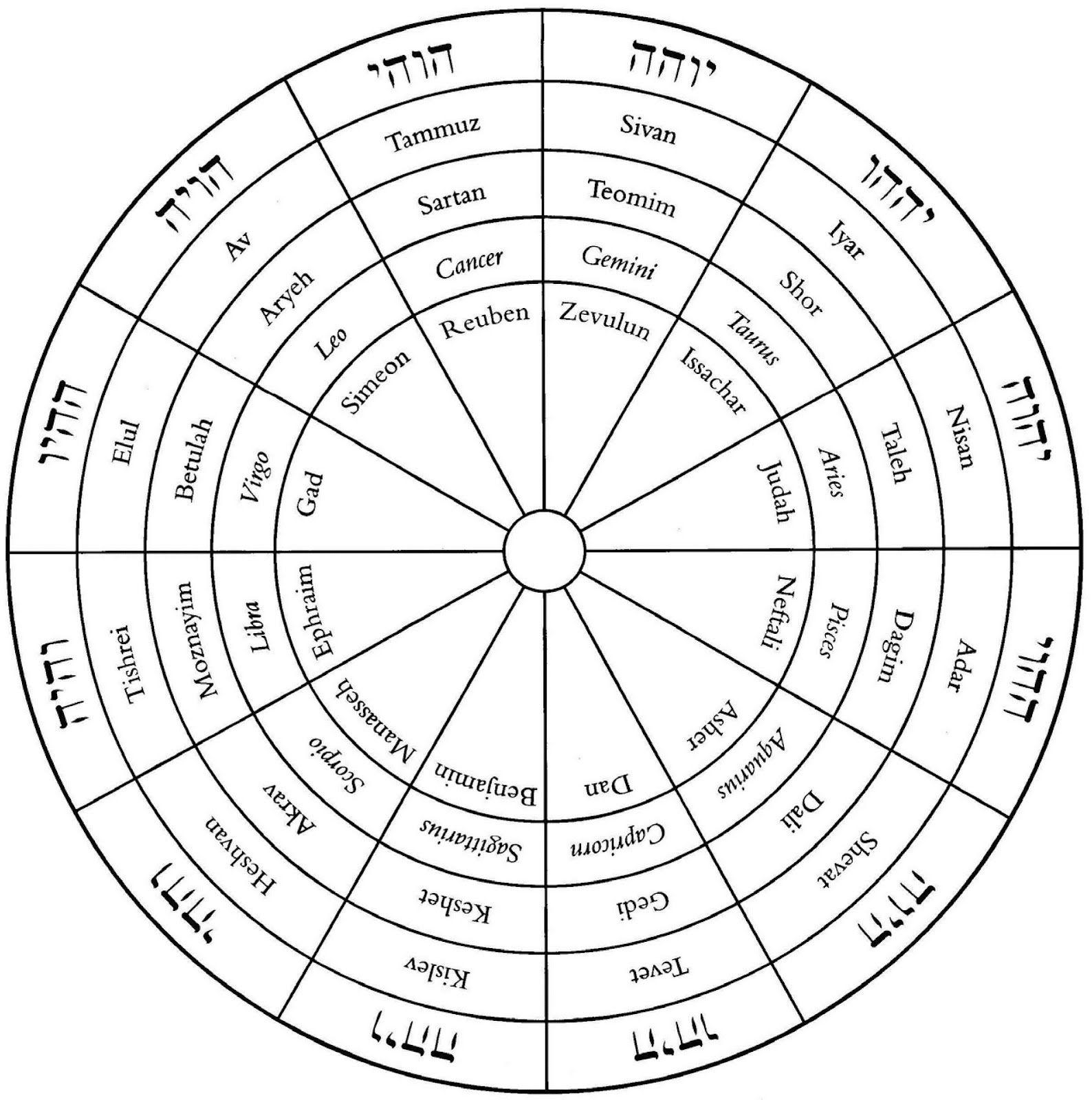Practical kabbalah google hermetic pinterest practical kabbalah google geenschuldenfo Image collections