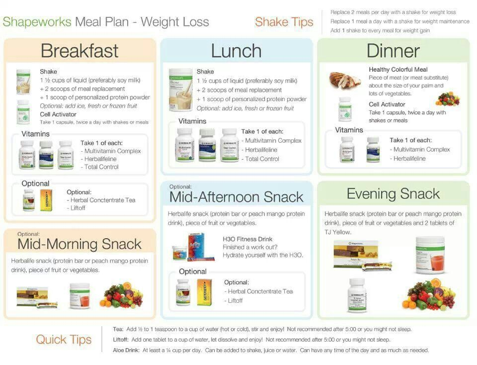 Meal plan Herbalife diet, Herbalife diet plan, Herbalife