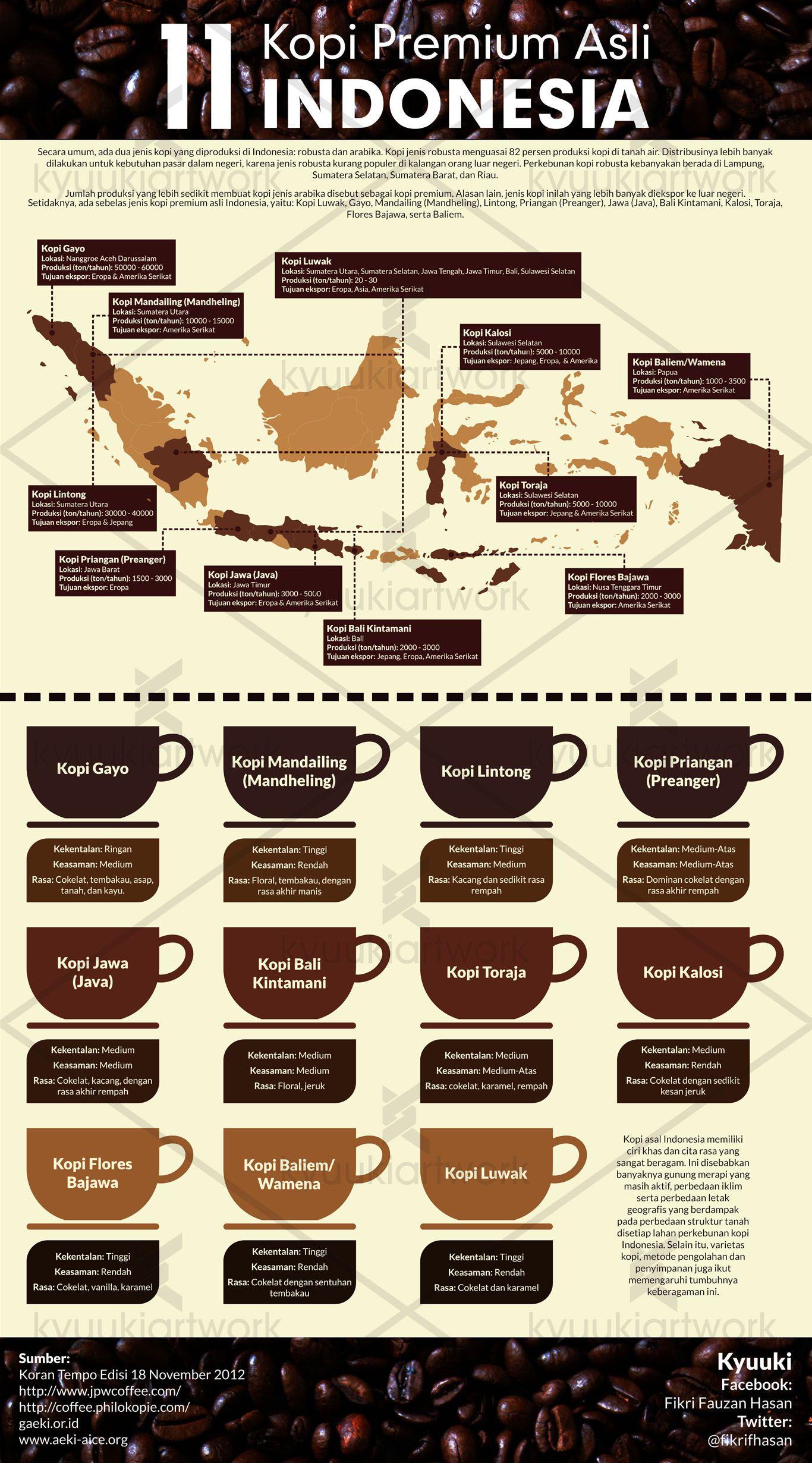 11 Indonesia Origin Premium Coffee Pecinta Kopi Resep Kopi Kopi