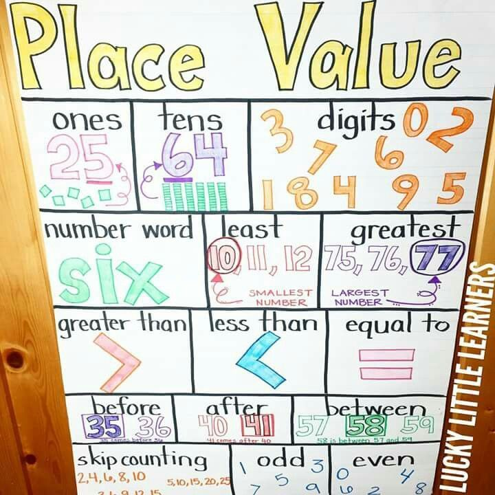 Place Value Anchor Chart Place Value Pinterest Anchor charts - place value chart