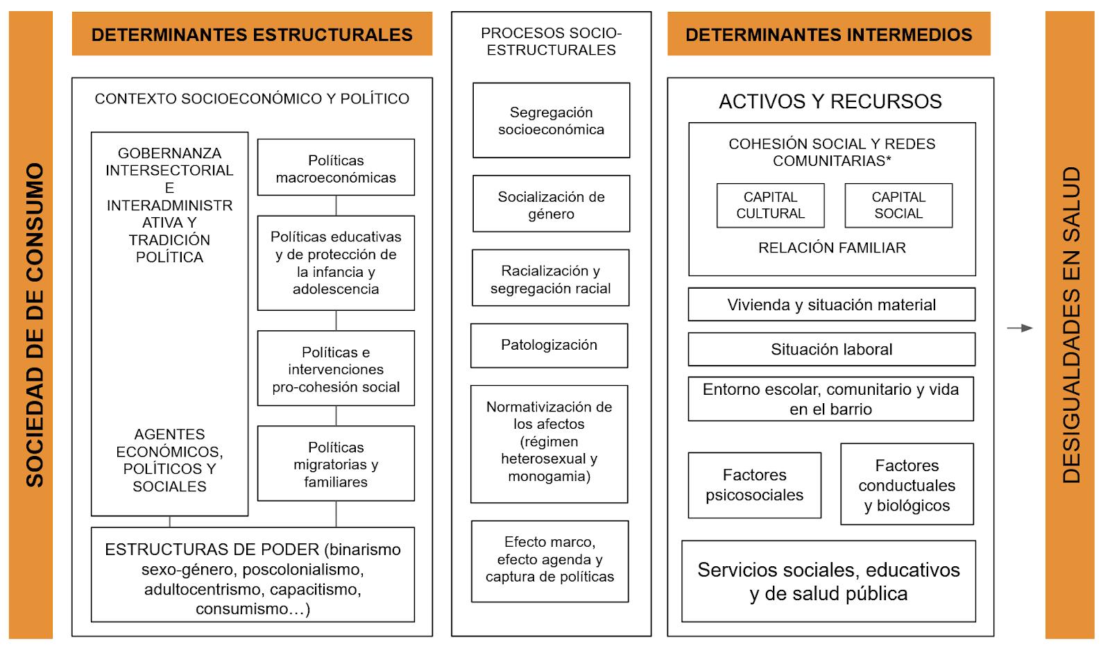Marco conceptual propio de los determinantes sociales de la salud, elaborado a partir de: Wesp, L. M., Malcoe, L. H., Elliott, A., & Poteat, T. (2019); Comisión para Reducir las Desigualdades Sociales en Salud en España (2012); y Solar, O., & Irwin, A. (2018)