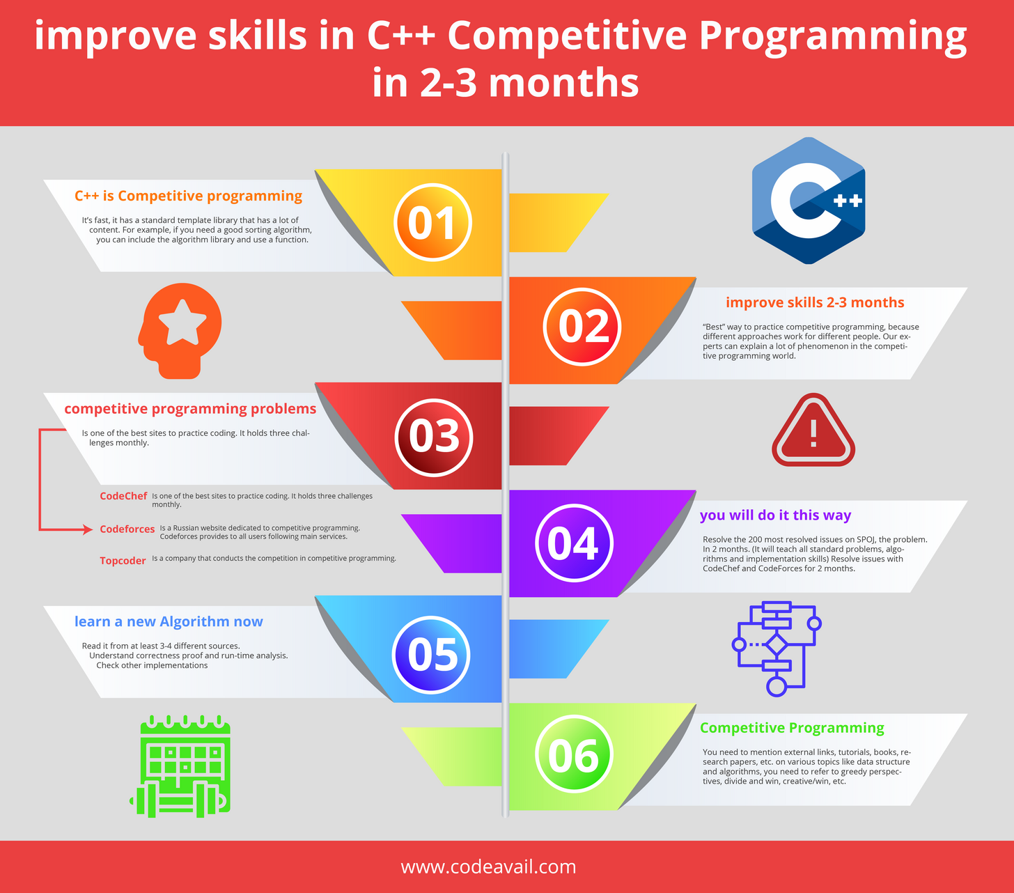 Skills C Competitive Programming Infographic Quotes Graphic Computer Science Info Tr Teaching Coding Make An Infographic College Notes Organization